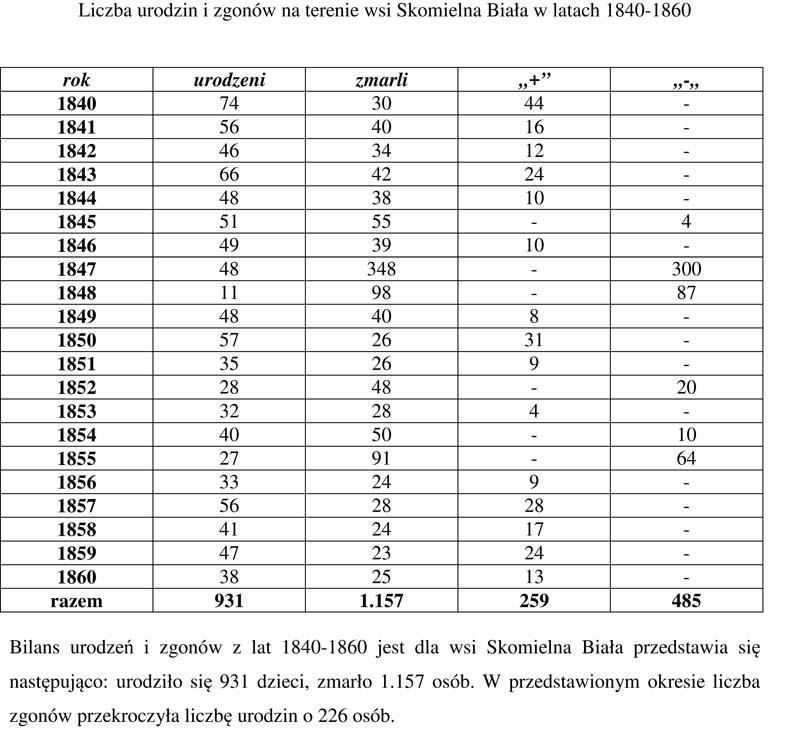 epidemia 1840-60 urodzeni zmarli